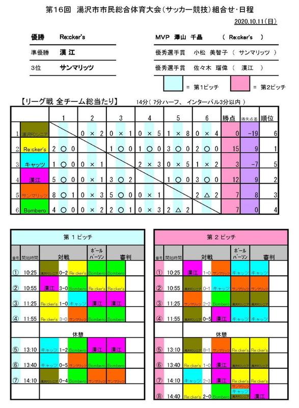 2020.1011_湯沢市市民総体_結果.jpg
